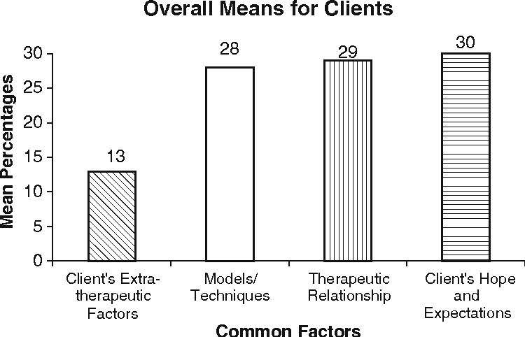 different models of therapeutic relationship