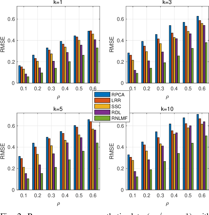 Figure 2 for Robust Non-Linear Matrix Factorization for Dictionary Learning, Denoising, and Clustering
