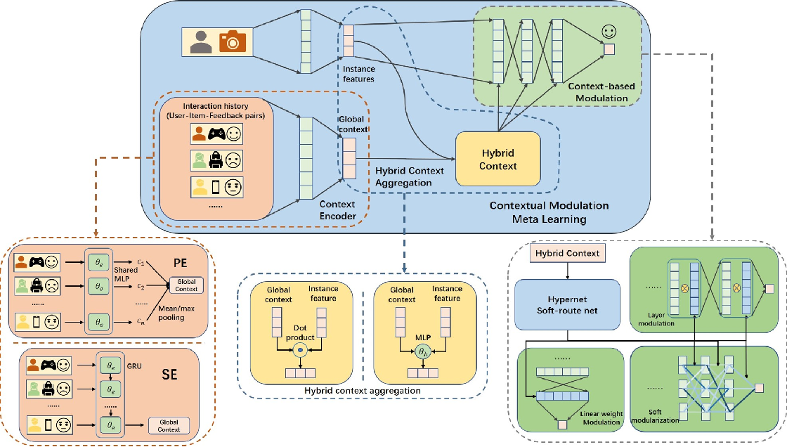 Figure 1 for CMML: Contextual Modulation Meta Learning for Cold-Start Recommendation