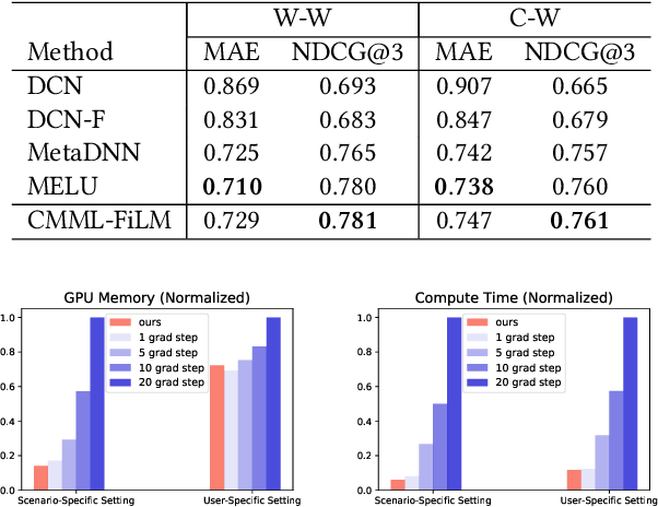 Figure 4 for CMML: Contextual Modulation Meta Learning for Cold-Start Recommendation