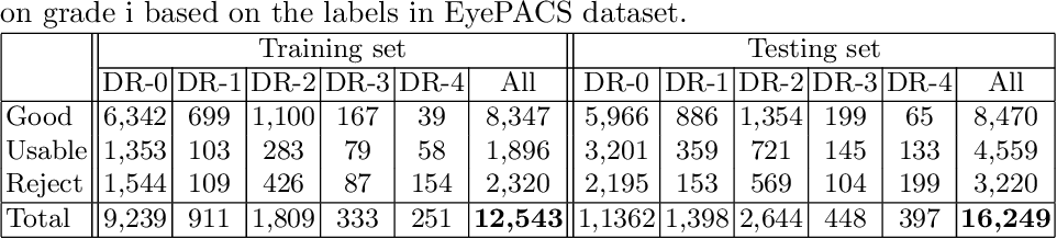 Figure 2 for Evaluation of Retinal Image Quality Assessment Networks in Different Color-spaces