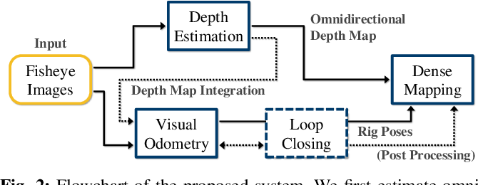 Figure 2 for OmniSLAM: Omnidirectional Localization and Dense Mapping for Wide-baseline Multi-camera Systems