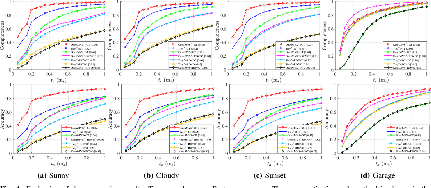 Figure 4 for OmniSLAM: Omnidirectional Localization and Dense Mapping for Wide-baseline Multi-camera Systems
