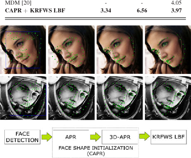 Figure 2 for Face Alignment Using K-Cluster Regression Forests With Weighted Splitting