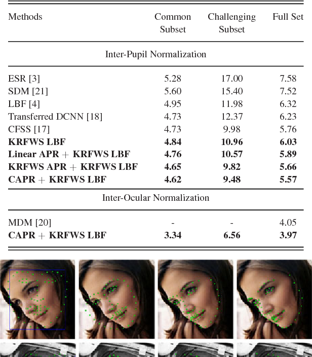 Figure 4 for Face Alignment Using K-Cluster Regression Forests With Weighted Splitting