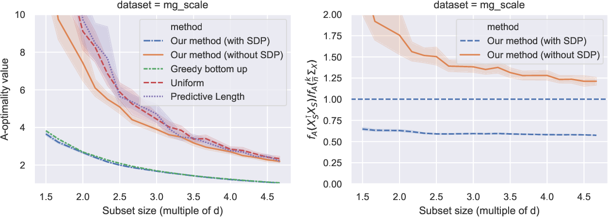 Figure 2 for Bayesian experimental design using regularized determinantal point processes