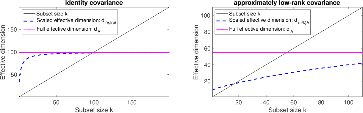 Figure 3 for Bayesian experimental design using regularized determinantal point processes