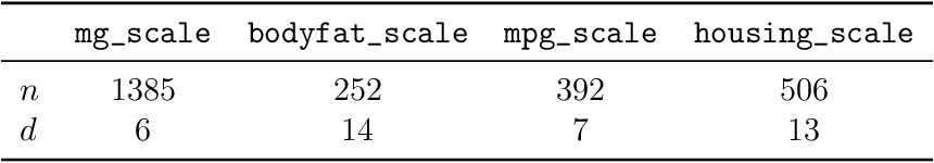 Figure 4 for Bayesian experimental design using regularized determinantal point processes
