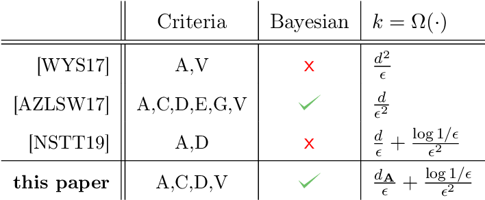 Figure 1 for Bayesian experimental design using regularized determinantal point processes