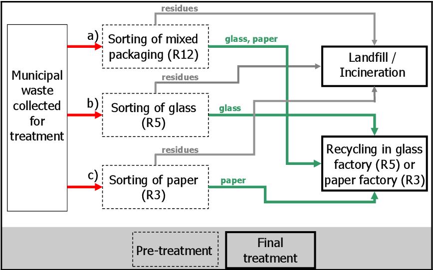 PDF] Municipal Waste Strategy for Approaching European Union