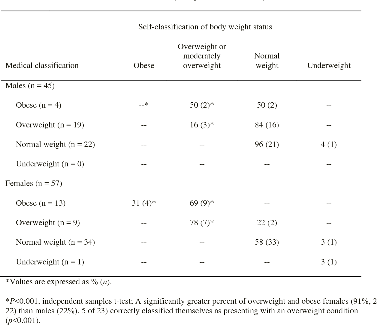 Table 2 Self versus medical classification of body weight status from body mass index