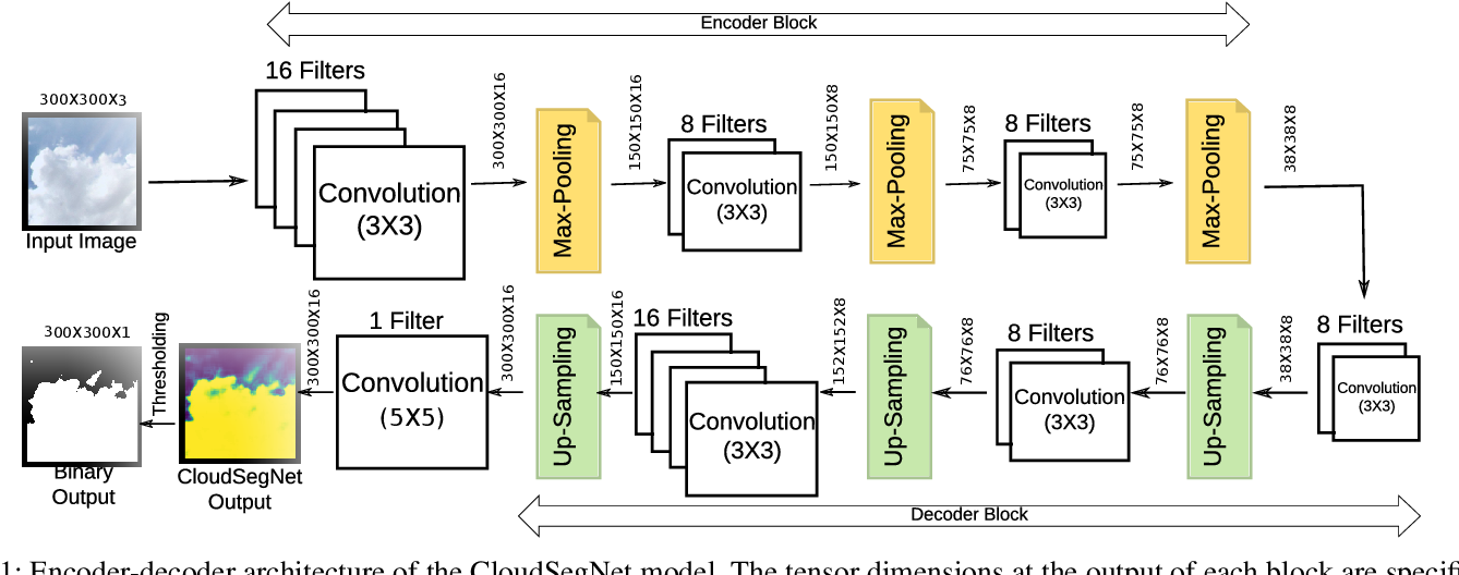 Figure 1 for CloudSegNet: A Deep Network for Nychthemeron Cloud Image Segmentation