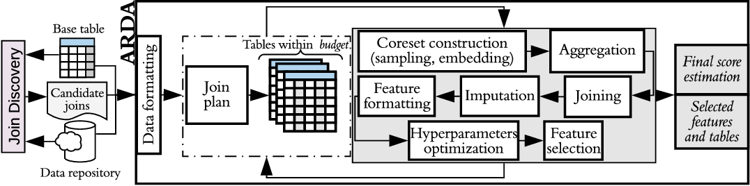 Figure 1 for ARDA: Automatic Relational Data Augmentation for Machine Learning