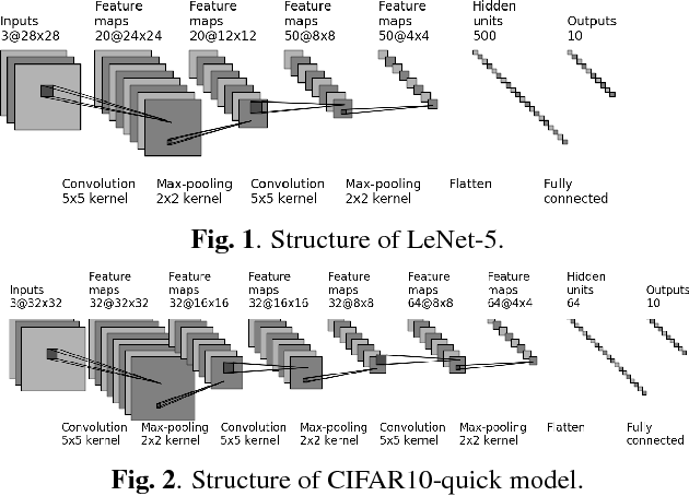 Figure 1 for On Classification of Distorted Images with Deep Convolutional Neural Networks