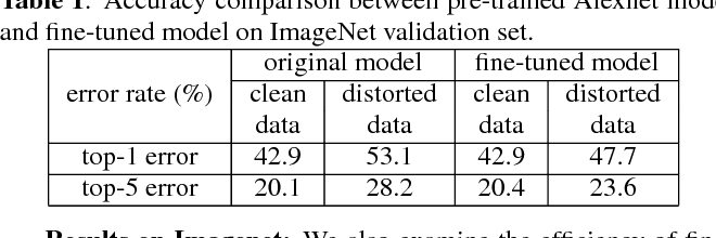 Figure 2 for On Classification of Distorted Images with Deep Convolutional Neural Networks