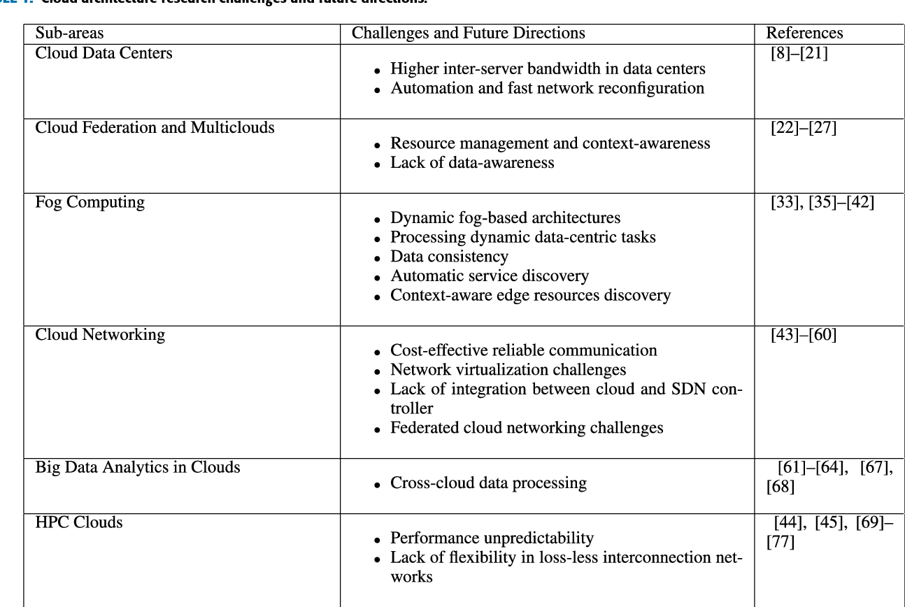 Table 1 from Future Cloud Systems Design: Challenges and