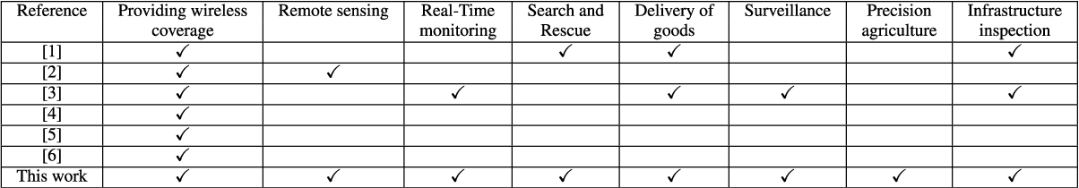 Figure 1 for Unmanned Aerial Vehicles: A Survey on Civil Applications and Key Research Challenges