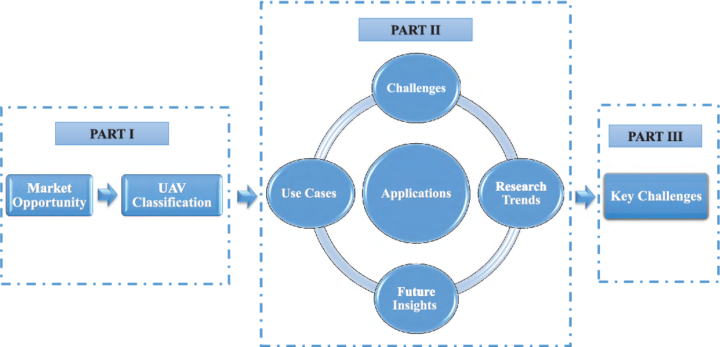 Figure 2 for Unmanned Aerial Vehicles: A Survey on Civil Applications and Key Research Challenges