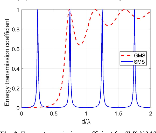 Figure 3 from A Review of Acoustic Impedance Matching