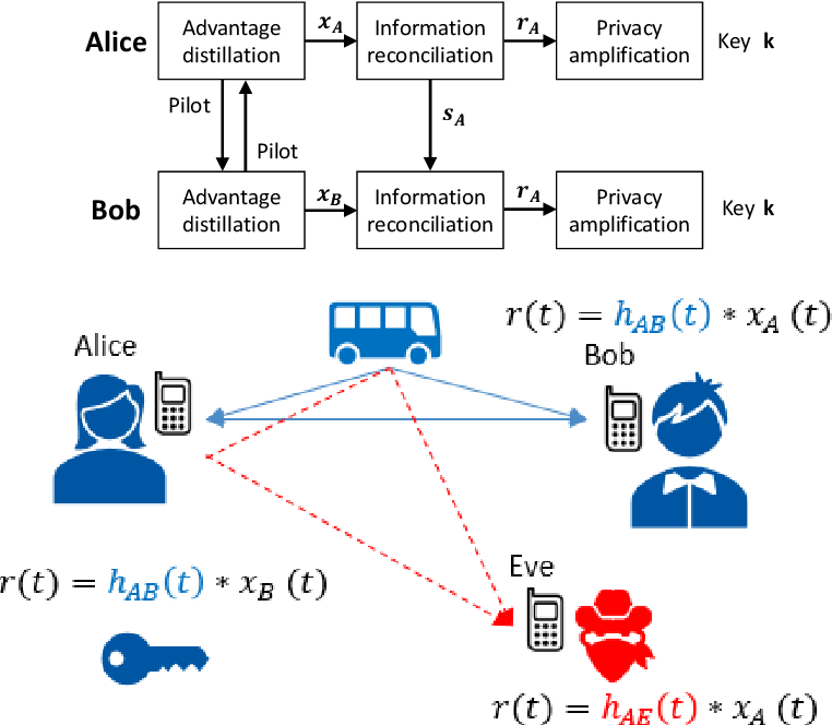 Figure 1 for Context-Aware Security for 6G Wireless The Role of Physical Layer Security