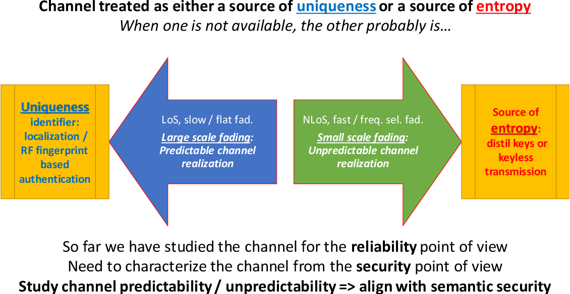Figure 2 for Context-Aware Security for 6G Wireless The Role of Physical Layer Security