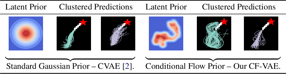 Figure 1 for Conditional Flow Variational Autoencoders for Structured Sequence Prediction