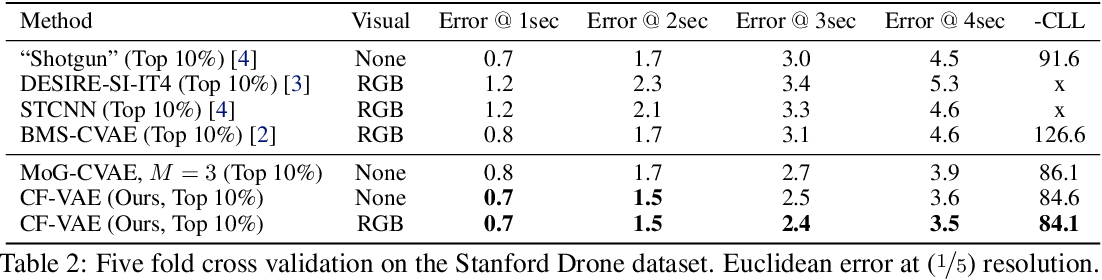 Figure 4 for Conditional Flow Variational Autoencoders for Structured Sequence Prediction