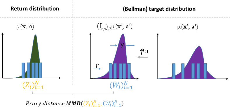 Figure 1 for Distributional Reinforcement Learning with Maximum Mean Discrepancy