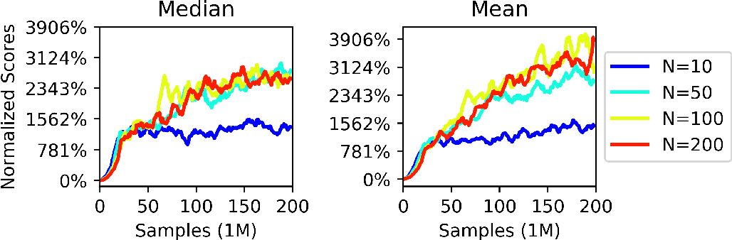 Figure 3 for Distributional Reinforcement Learning with Maximum Mean Discrepancy