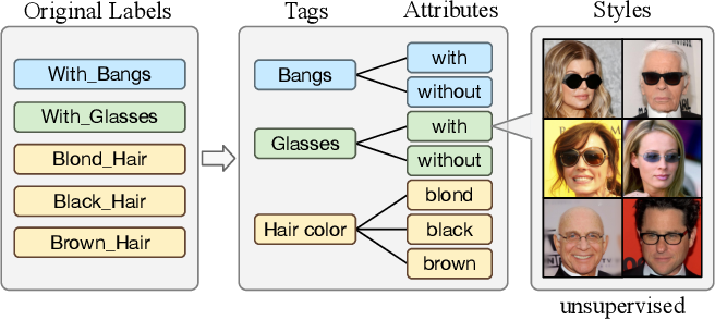 Figure 1 for Image-to-image Translation via Hierarchical Style Disentanglement