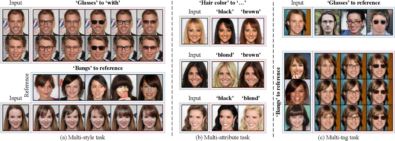 Figure 3 for Image-to-image Translation via Hierarchical Style Disentanglement