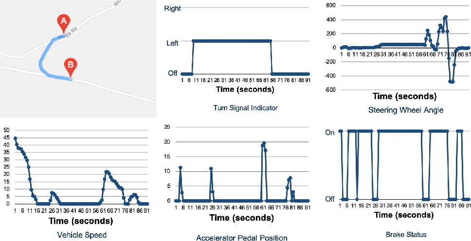 Figure 3 for Turn Signal Prediction: A Federated Learning Case Study
