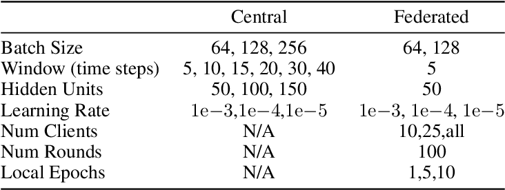 Figure 2 for Turn Signal Prediction: A Federated Learning Case Study
