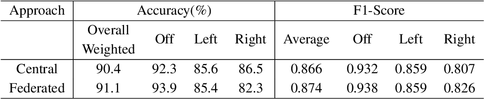 Figure 4 for Turn Signal Prediction: A Federated Learning Case Study