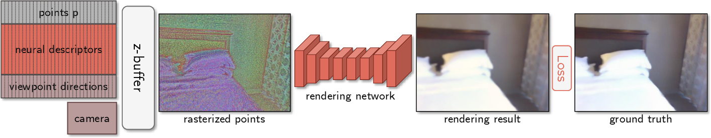 Figure 3 for Neural Point-Based Graphics