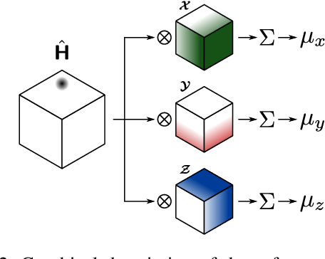 Figure 3 for 3D Human Pose Estimation with 2D Marginal Heatmaps