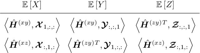 Figure 2 for 3D Human Pose Estimation with 2D Marginal Heatmaps