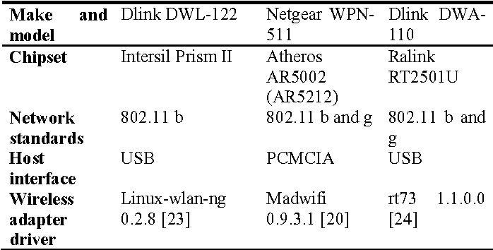 Table 2 from Linux-Based Testbed for an Improved IEEE 802 11