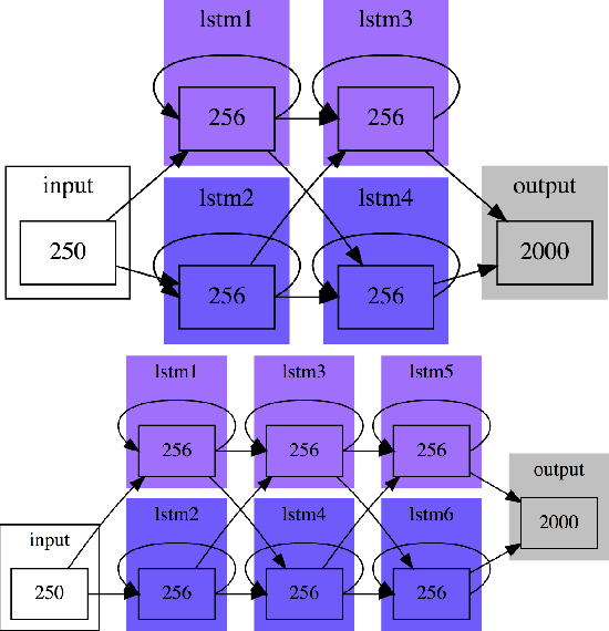 Figure 3 for RNN Approaches to Text Normalization: A Challenge