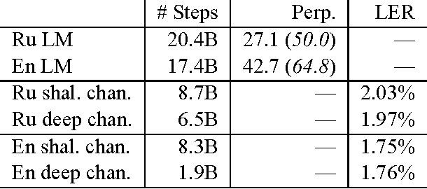 Figure 4 for RNN Approaches to Text Normalization: A Challenge