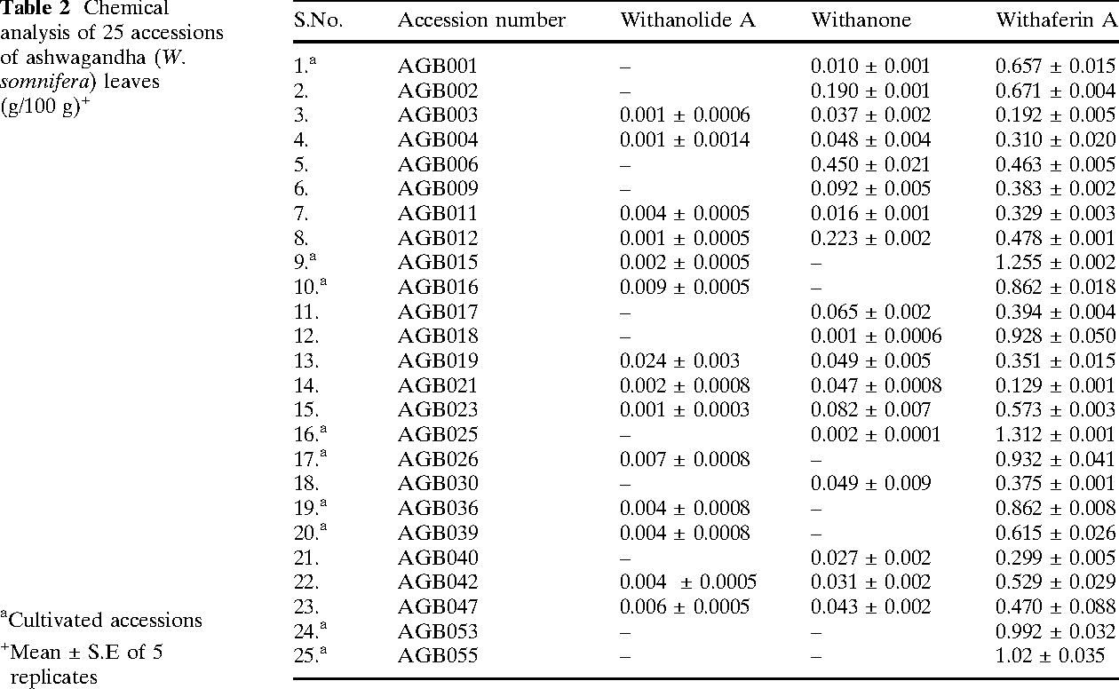 Table 2 from Morphological and chemical variation in 25
