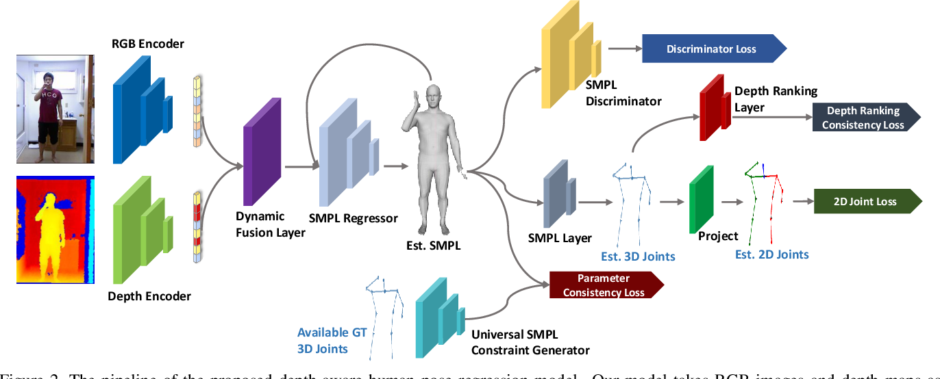 Figure 2 for Towards Robust RGB-D Human Mesh Recovery