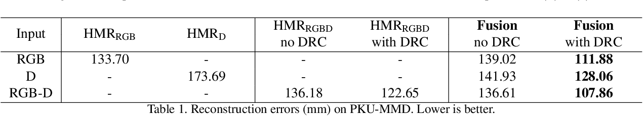 Figure 1 for Towards Robust RGB-D Human Mesh Recovery
