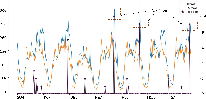 Figure 1 for Spatial-Temporal Conv-sequence Learning with Accident Encoding for Traffic Flow Prediction