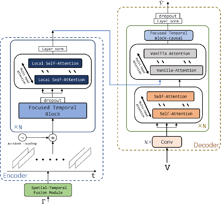 Figure 3 for Spatial-Temporal Conv-sequence Learning with Accident Encoding for Traffic Flow Prediction