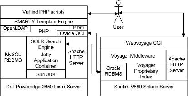 Figure 3 from Implementing VuFind as an alternative to Voyager's