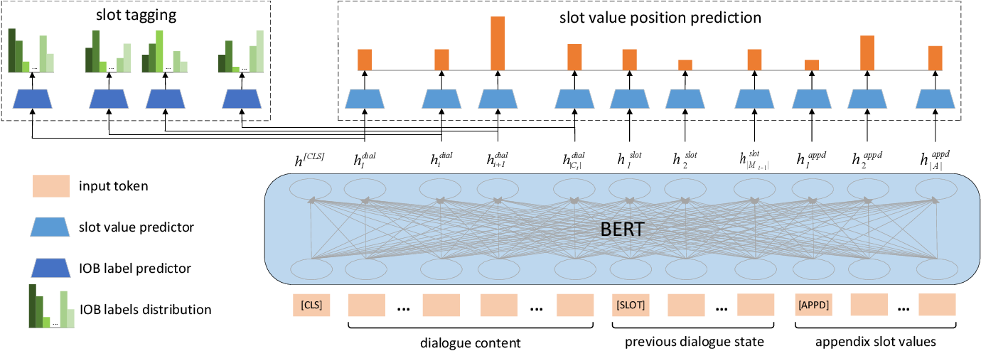 Figure 1 for STN4DST: A Scalable Dialogue State Tracking based on Slot Tagging Navigation