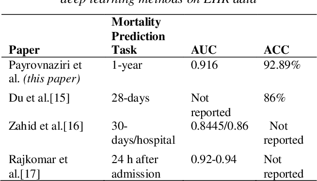 Figure 4 for Enhancing Prediction Models for One-Year Mortality in Patients with Acute Myocardial Infarction and Post Myocardial Infarction Syndrome