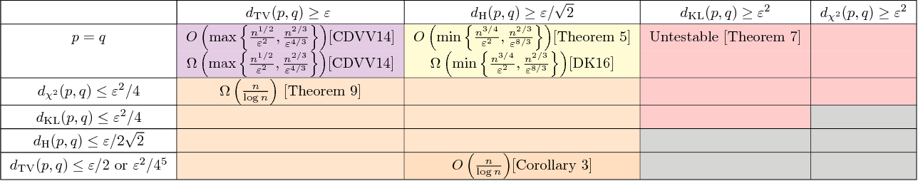 Figure 2 for Which Distribution Distances are Sublinearly Testable?