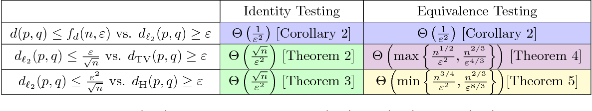 Figure 3 for Which Distribution Distances are Sublinearly Testable?